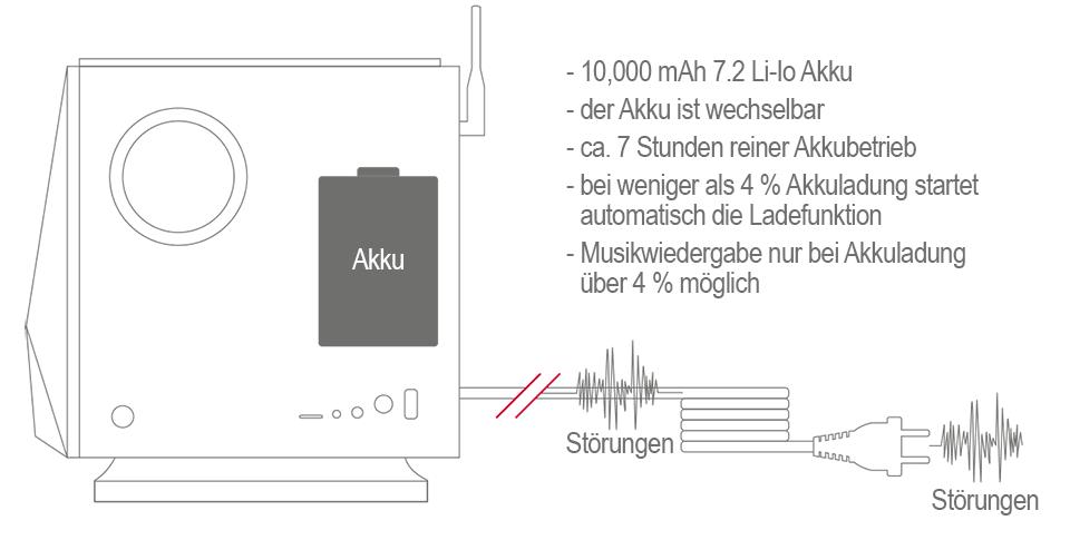 AK 500N Akkubetrieb